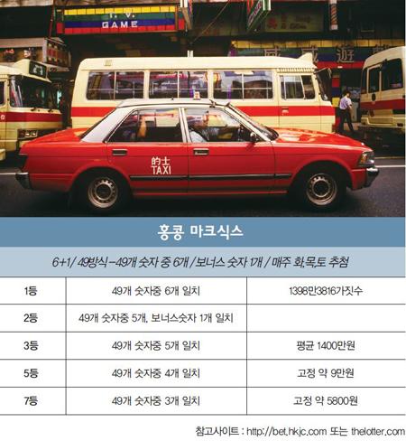 [로또이야기] 49개 중 6개 뽑는 홍콩로또