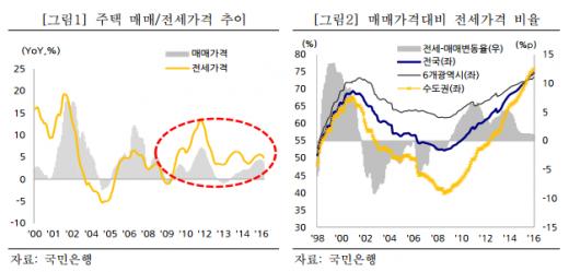 /자료='전세 제도의 이해와 시장 변화'(KB금융경영연구소)