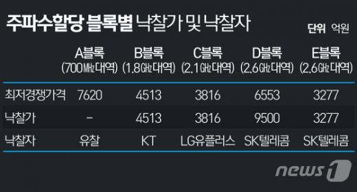 주파수 경매. /자료=뉴스1 최진모 디자이너