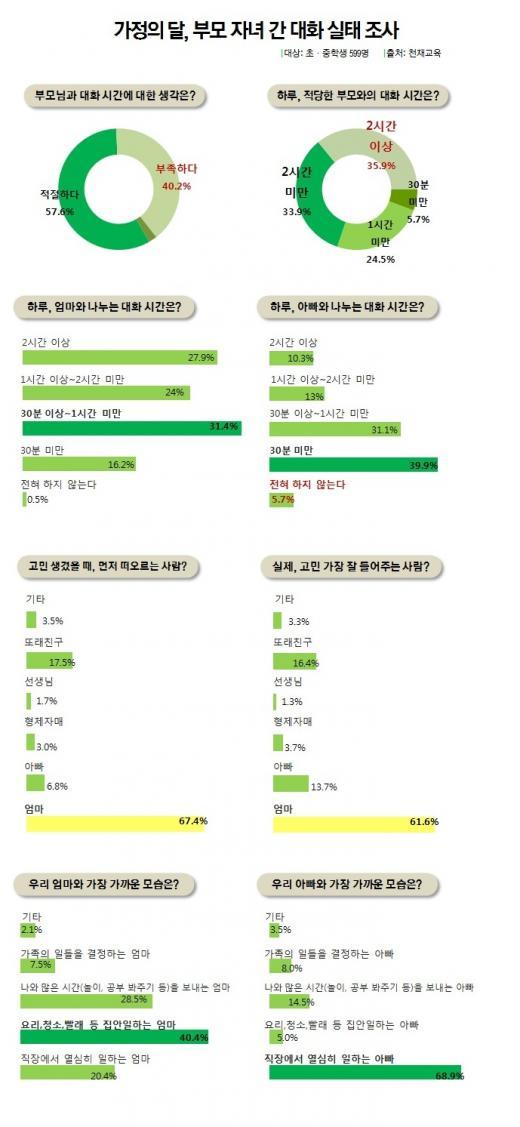"""초중생 70%, """"아빠는 일하는 사람…고민 상담은 엄마"""""""