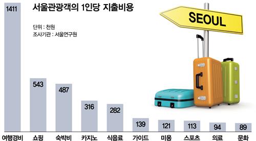 [커버스토리] '관광 후진국' 대한민국