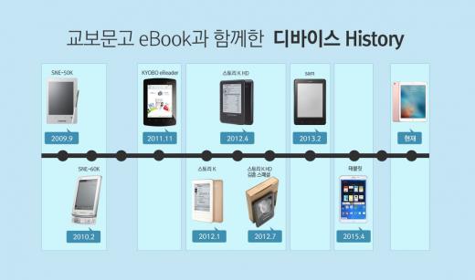 """교보문고, """"1년간 eBook 750만권 팔렸다…나무 6만3천그루 아낀 셈"""""""