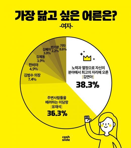"""성년의 날 설문조사, 롤 모델은 유재석·김연아…""""꼰대는 되지 않을래요"""""""