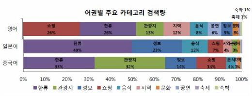 어권별 카테고리별 주요 키워드 검색량. /자료제공=한국관광공사