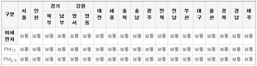 25일 미세먼지 예보. /자료=에어코리아