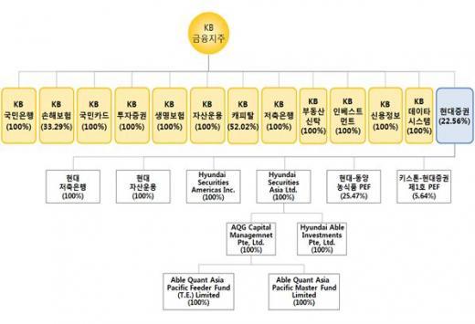 현대증권 및 현대저축은행 편입 후 KB금융그룹 구조/자료=금융위원회
