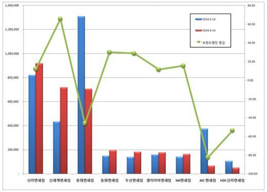 신라면세점, 6월 브랜드 평판 1위…'롯데면세점' 그룹 비리여파로 3위 하락