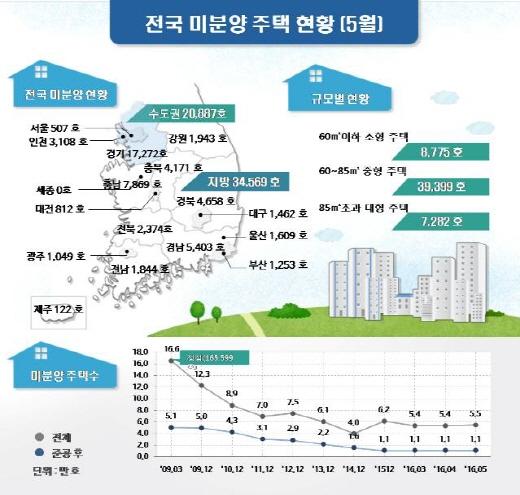 지난달 전국 미분양 주택 현황. /자료=국토부