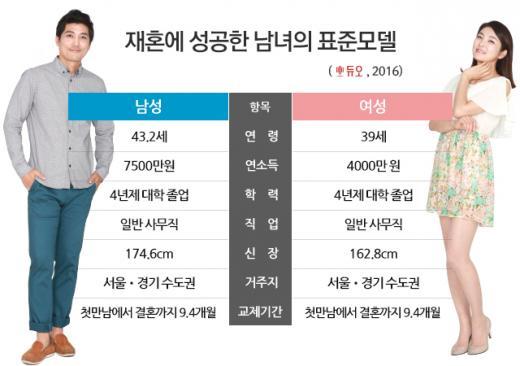 '2016재혼보고서' 男 43.2세·연소득 7500만원, 女 39세·연소득 4000만원