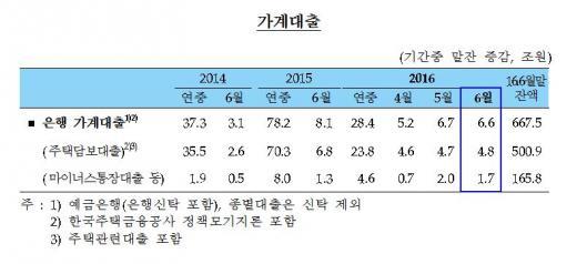 가계대출/사진=한국은행