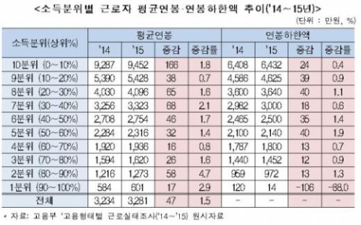 근로자 평균연봉 3281만원. /자료=전국경제인연합회