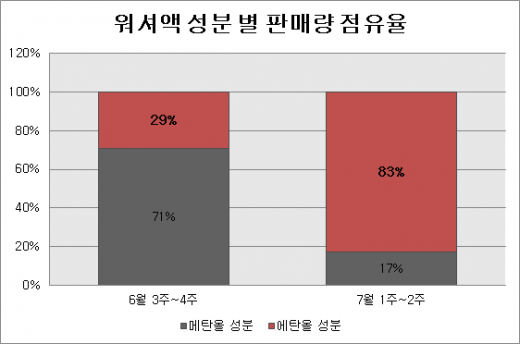 '메탄올' 워셔액 유해성 논란에…'에탄올' 워셔액 판매량 급증