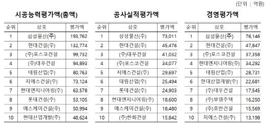 2016 시공능력 평가항목별 상위 10개사(토목건축) 현황. /자료=국토부