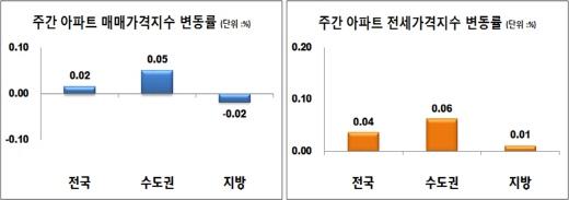 주간 아파트 매매·전세가격지수 변동률. /자료=한국감정원