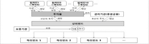 무주택 월세입자 대상 투자풀 개념도. /자료=금융위원회