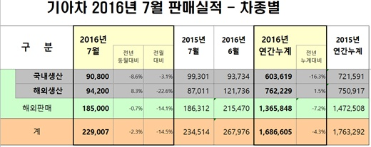 [7월 자동차 판매량] 기아차, 내수 4만4007대 팔아… 전년동월비 8.7% 감소