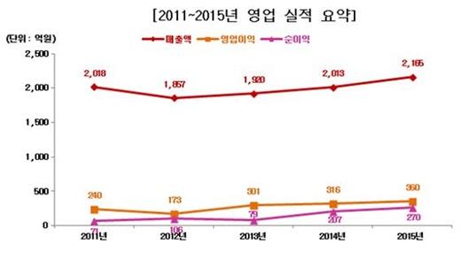 삼진제약의 2011~2015년 실적 요약. /그래프=팜스코어
