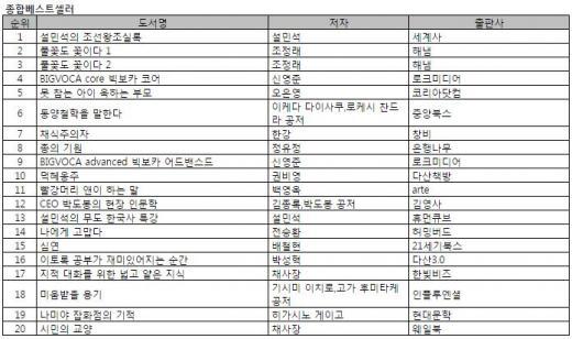 베스트셀러 '덕혜옹주', 스크린셀러로 순위권 진입