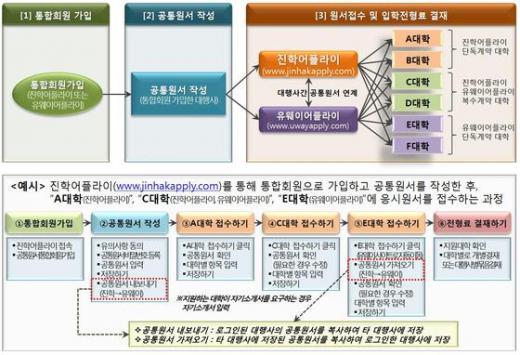 수시 원서접수. 표준 공통원서 접수시스템. /자료사진=교육부 제공