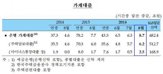 은행 가계대출 추이/자료=한국은행