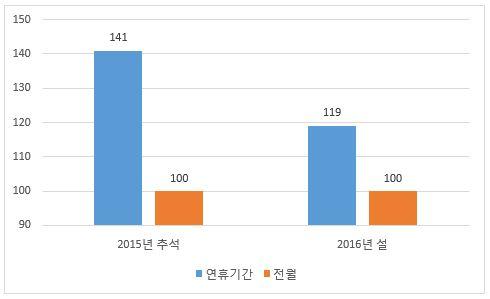 ▲eBook소설 판매비율