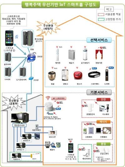 행복주택 무선기반 Iot 스마트홈 구성도. /사진=LH