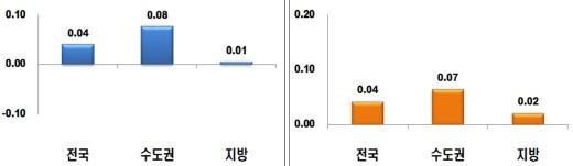 주간 아파트 매매가격지수 변동률(왼쪽)과 전세가격지수 변동률. (단위: %) /표=한국감정원