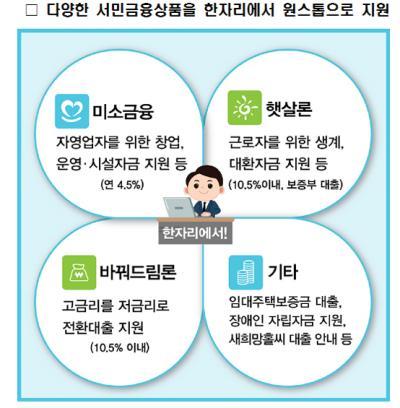 서민금융진흥원. /자료=서민금융진흥원 제공