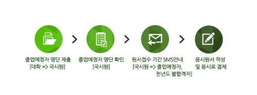 국시원. 응시원서 인터넷 접수 절차. /자료=한국보건의료인국가시험원 홈페이지 캡처