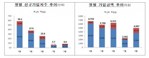 ISA 월별 신규가입자 및 가입금액 추이/자료=금융위원회