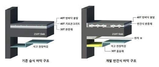 기존 바닥시스템 구조(왼쪽)와 새로 개발된 반건식 바닥시스템. /사진=현대산업개발