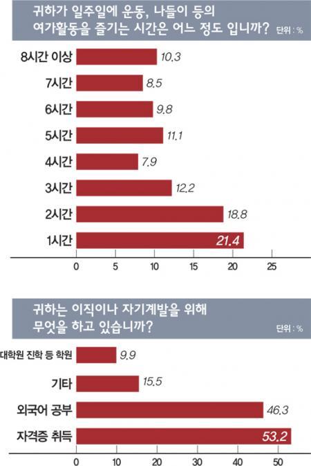 [샐러리맨 보고서-설문조사②] 재테크 손놓은 '넥타이 부대'