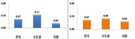 주간 아파트 매매가격지수 변동률(왼쪽)과 전세가격지수 변동률.(단위:%) /자료=한국감정원