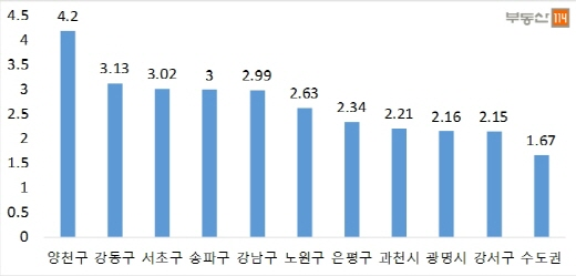 8·25 대책 이후 아파트 매매 상승률 높은 곳(지난 8월26일 대비 10월28일 기준). /자료=부동산114
