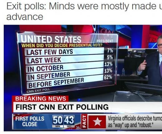미 대선 출구조사 결과. 미국 대선. /사진=미국 CNN 캡처