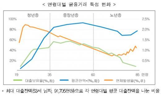 연령대별 금융거래 특성 변화/자료=한국신용정보원
