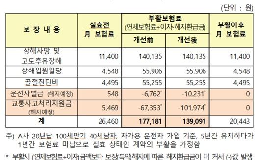 부활업무 관행 개선 전·후 부활보험료 비교(예시) /제공=금융감독원