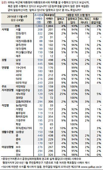 한국갤럽 여론조사. 박근혜 지지율 여론조사 결과. /사진=한국갤럽