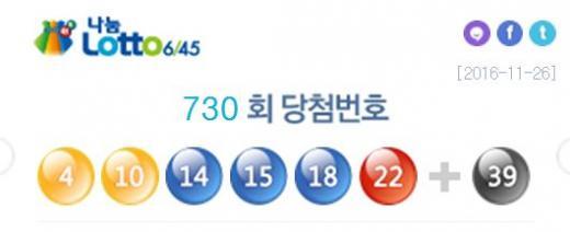 730회 로또 당첨 번호 '4, 10, 14, 15, 18, 22'… 2등 보너스 번호는 '39'