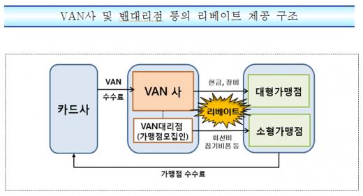 금감원, '불법 리베이트 수수' 혐의 5개 밴사 검찰에 수사의뢰
