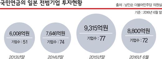 [국민연금 해부] 기금운용 논란 '다섯가지 충돌'
