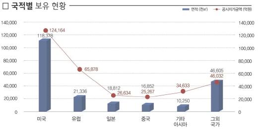 올 상반기 기준 국적별 국내 외국인 토지 보유 현황. /자료=국토부