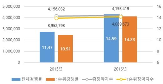 올해 청약경쟁률 및 청약자수 비교. (단위: %, 명)/자료=리얼투데이