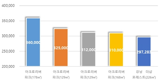 올해 가장 비싸게 거래된 아파트 분양권 순위. (단위: 만원) /자료=리얼투데이