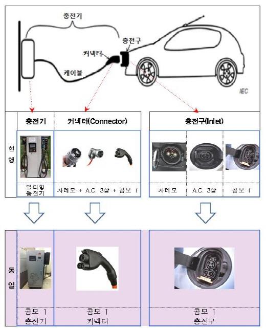 전기차 충전방식 /자료=국가기술표준원 제공