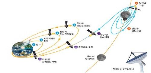 2018년 한국 달 궤도 탐사계획 개요도./사진=미래창조과학부 제공