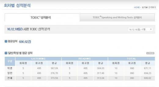토익 점수 322회차./자료=YBM 홈페이지 캡처