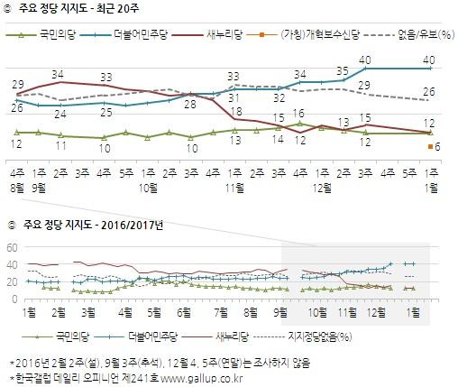 정당 지지율. /그래픽=한국갤럽 제공