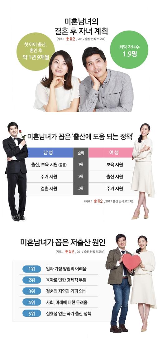 """'2017 출산 인식 보고서', 미혼 10명 중 2명 """"아이 낳지 않겠다"""""""