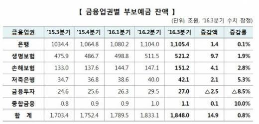 금융업권별 부보예금 잔액/자료=예금보험공사